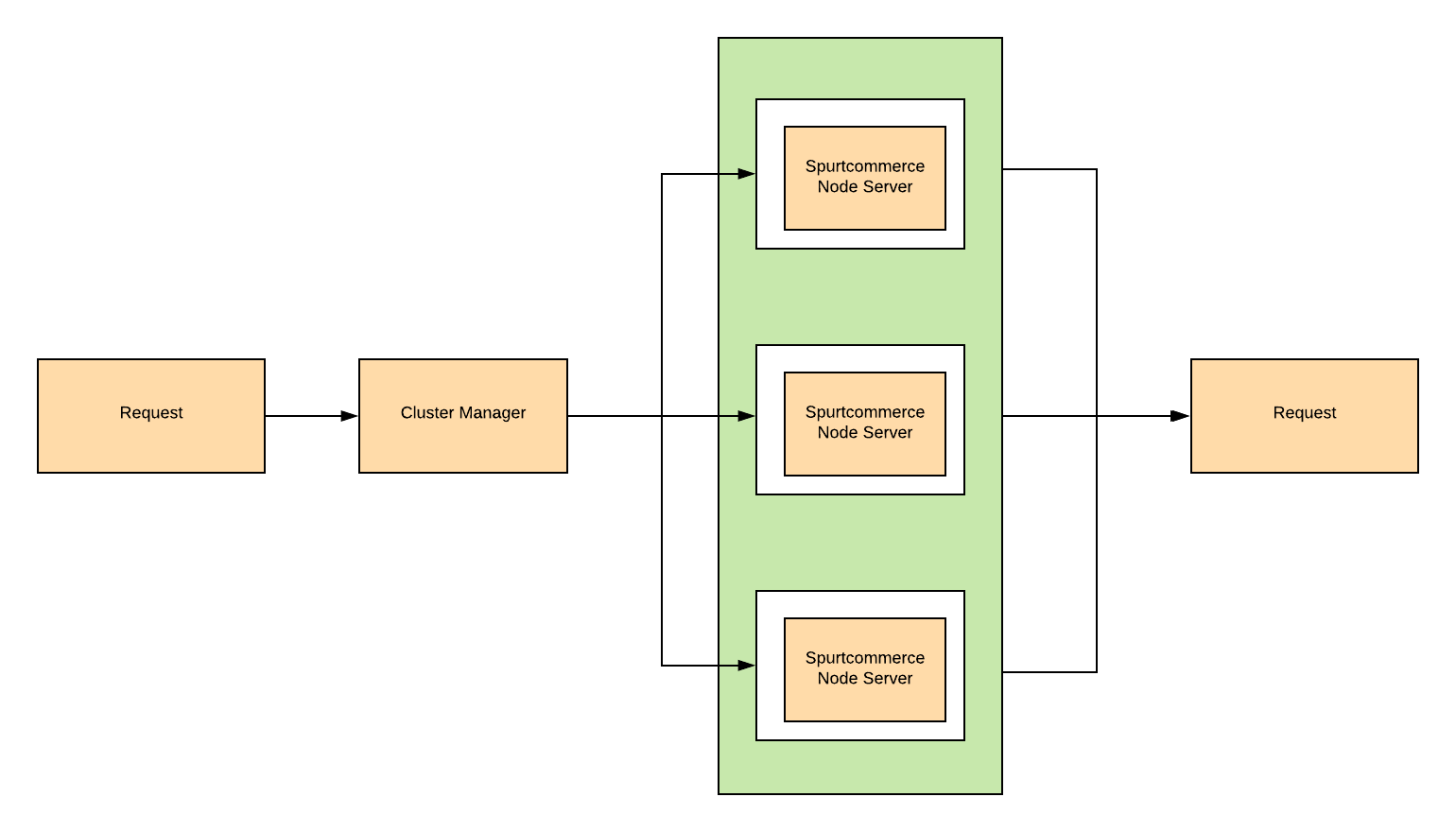 multi-thread-using-cluster.png
